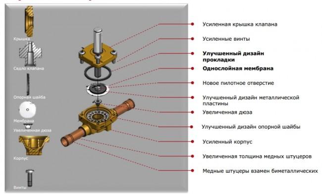 danfoss-elektromagnitnyi-klapan